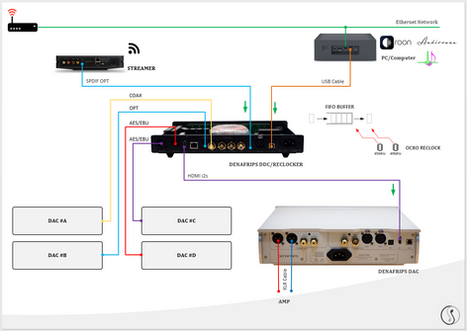 Connect DACs to the DDC simultaneously?