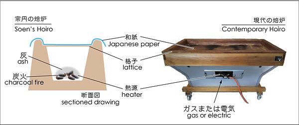 焙炉の説明.jpg