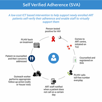 'Self-Verified Adherence' - A support system for PLHIV