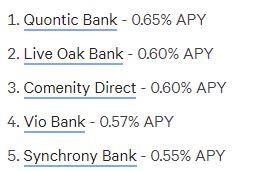 Best rates....still not enough