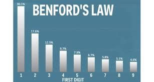 Benfords Law number distribution
