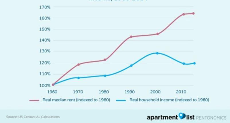 Rising Rent Costs