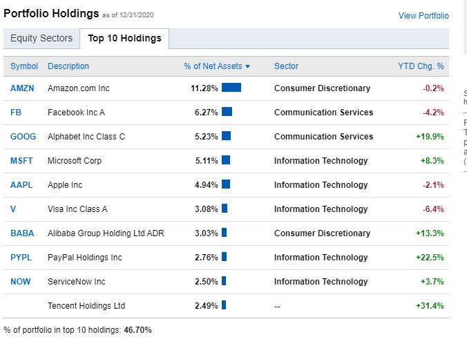Top Holdings for TRBCX