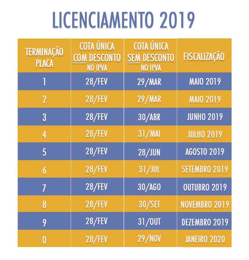 Tabela IPVA/2019 - Foto: Detran/SE