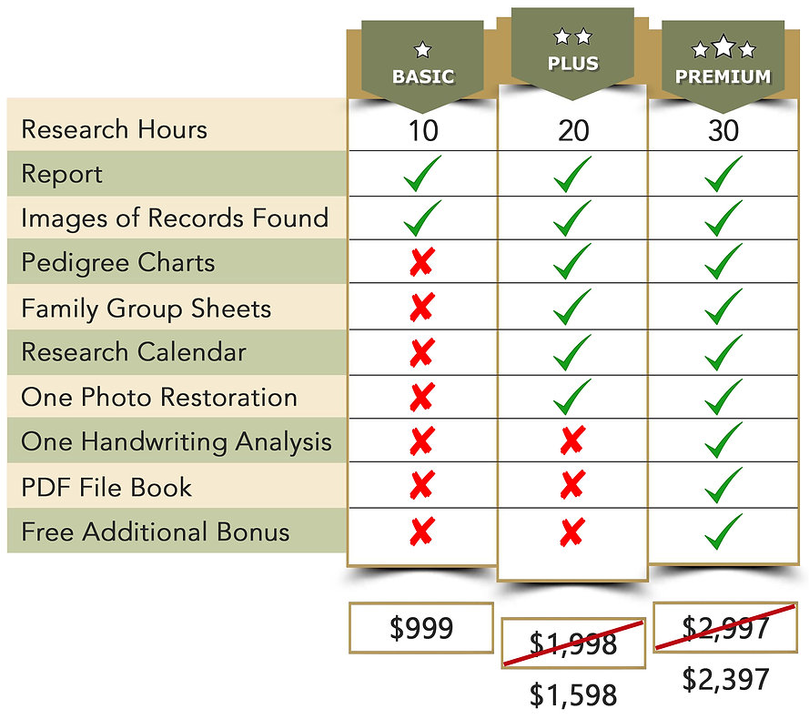 Prices Genealogy Packages