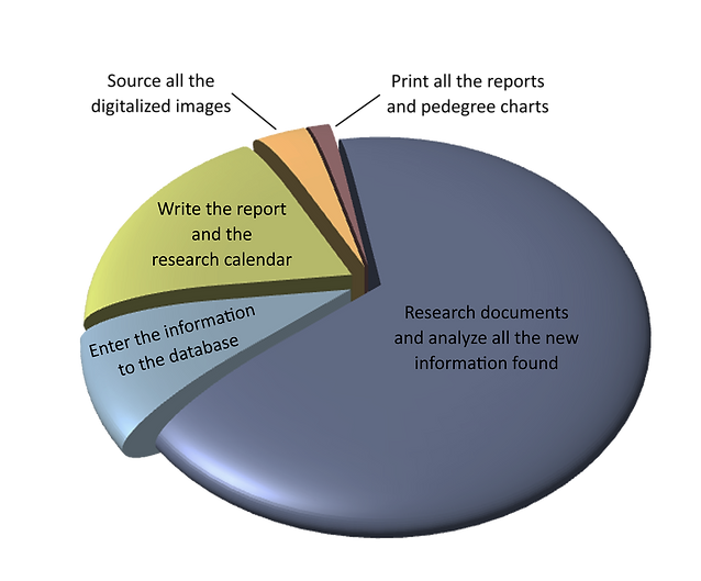 Genealogy Research - Where is Your Money Going?