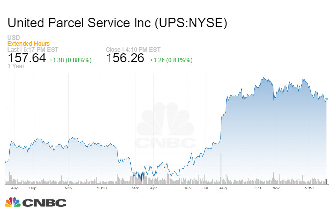 Đồ thị giá cổ phiếu UPS trong năm vừa qua