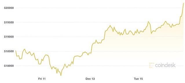 Bitcoin lần đầu vượt mốc 20.000 USD
