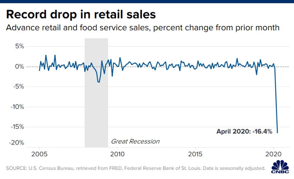 Doanh số bán lẻ tháng 04 Mỹ sụt giảm kỷ lục