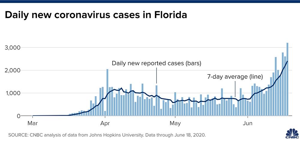 Thống kê số ca nhiễm corona mới mỗi ngày tại Florida