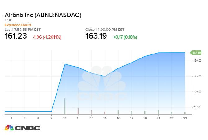 Airbnb tăng từ mức giá 68 USD lên hơn 160 USD/cổ phiếu