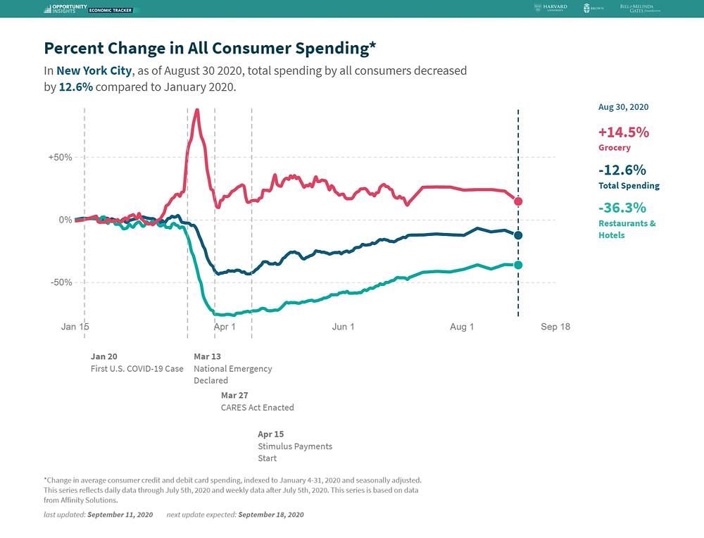 Các chỉ số cho thấy chi tiêu của người dân Mỹ đang giảm tốc trong tháng 9