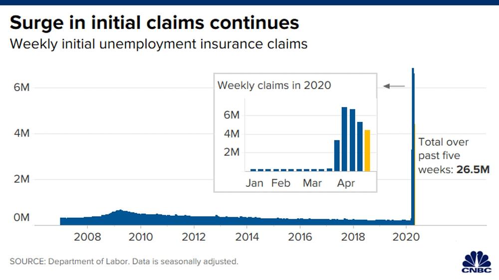 Trong 4 tuần qua số lượng hồ sơ xin trợ cấp thất nghiệp lên tới 26 triệu