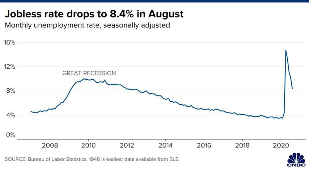 Tỷ lệ thất nghiệp tháng 8 giảm xuống còn 8,4%