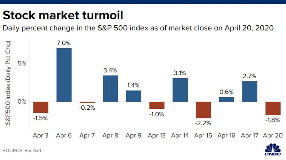 Diễn biến chỉ số S&P 500 trong 10 phiên qua