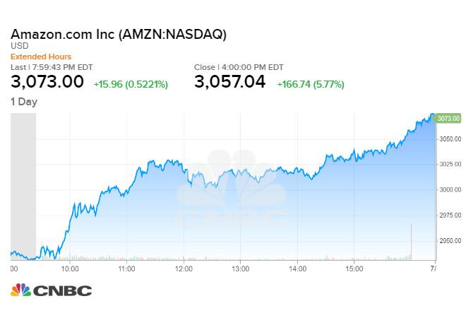 Amazon lần đầu tiên vượt mốc 3.000 USD đóng cửa tại 3.057,54 USD/cổ phiếu