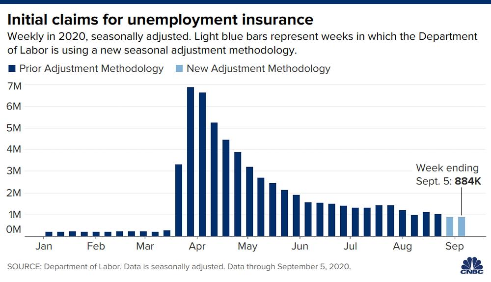 Có 884.000 hồ sơ xin trợ cấp thất nghiệp trong tuần kết thúc ngày 05/09