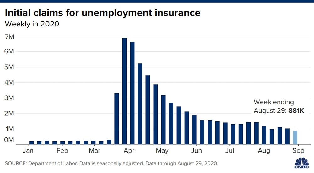Số người nộp đơn xin trợ cấp thất nghiệp là 881.000 trong tuần kết thúc vào 29/8