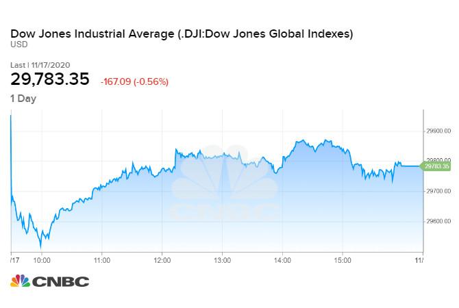 Diễn biến chỉ số Dow Jones phiên 17/11/2020