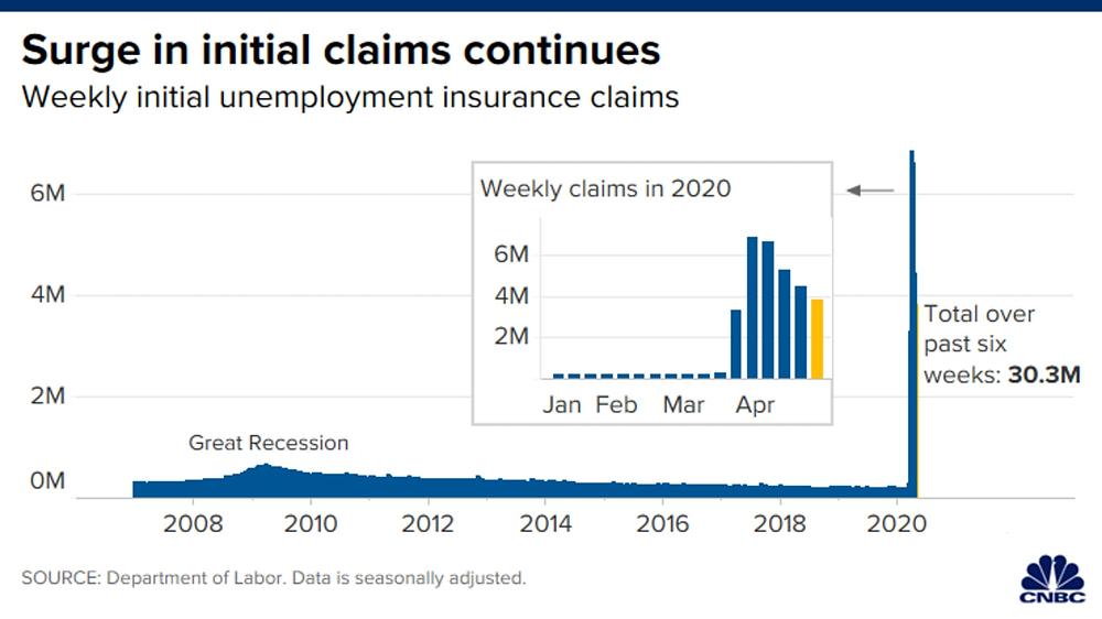 Số hồ sơ xin trợ cấp thất nghiệp vượt mức 30 triệu chỉ trong 6 tuần qua