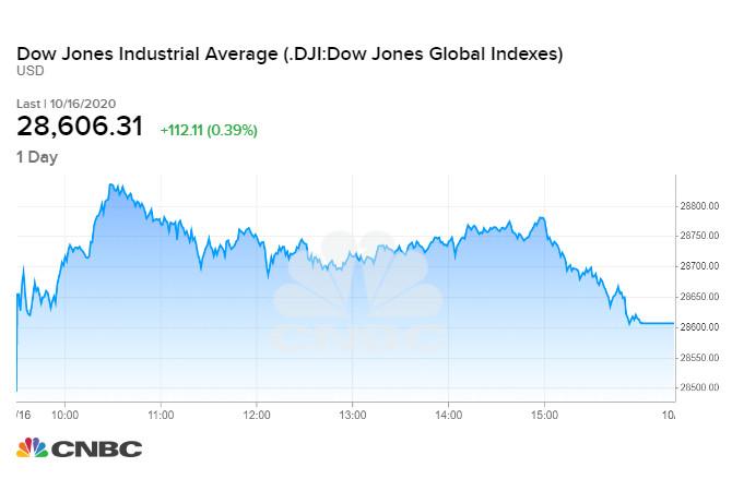 Dow Jones tăng 112,11 điểm trong phiên cuối tuần qua