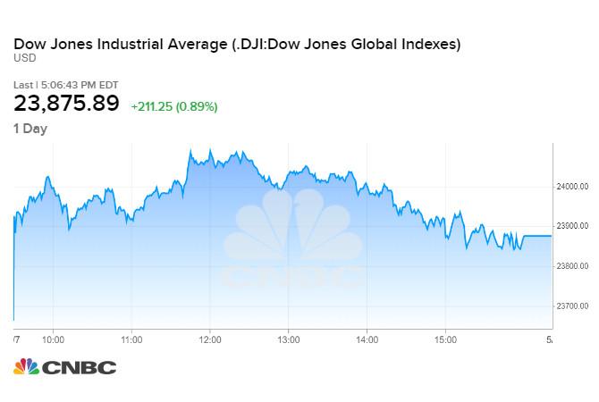 Diễn biến chỉ số Dow Jones phiên 07/05