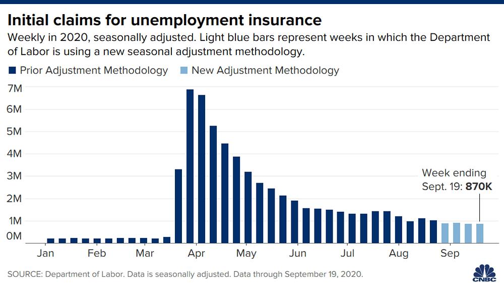 Số đơn xin trợ cấp thất nghiệp đã tăng lên 870.000 trong tuần kết thúc 19/09