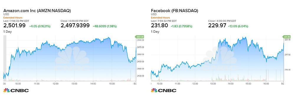 Amazon - Facebook đạt mức cao nhất mọi thời đại