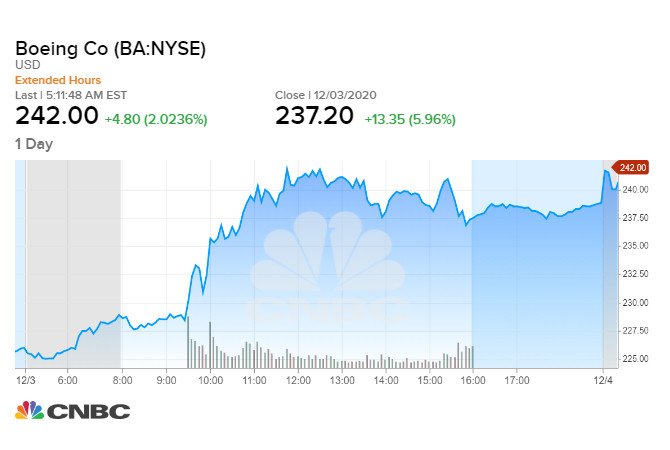 Boeing tăng gần 6% sau thông tin tích cực 03/12/2020