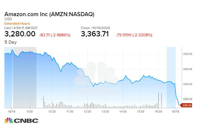 Cổ phiếu Amazon (-2,3%) trong phiên 14/10
