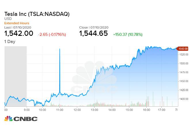 Tesla lần đầu tiên vượt mốc 1.500 USD/cổ phiếu