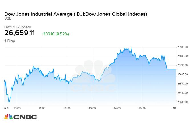 Dow Jones tăng gần 140 điểm trong phiên 29/10
