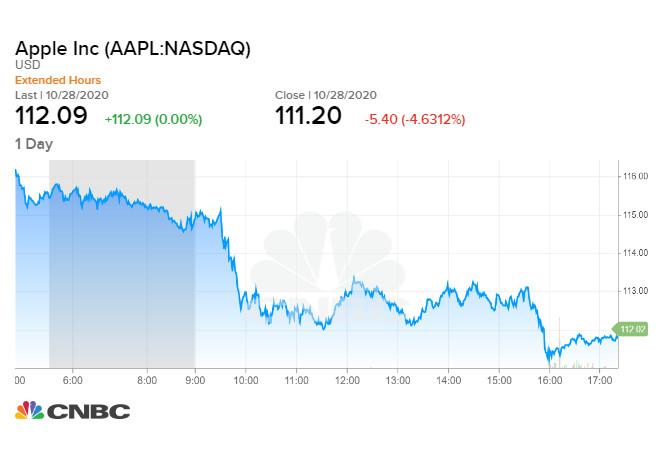 Apple giảm 4,63% trong phiên 28/10