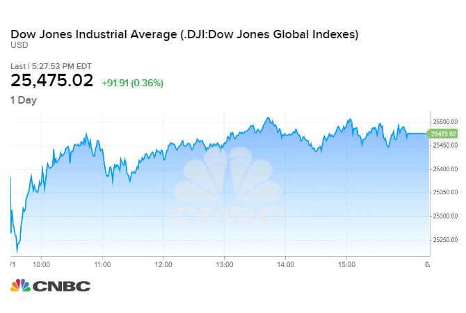 Diễn biến chỉ số Dow Jones trong phiên 01/06