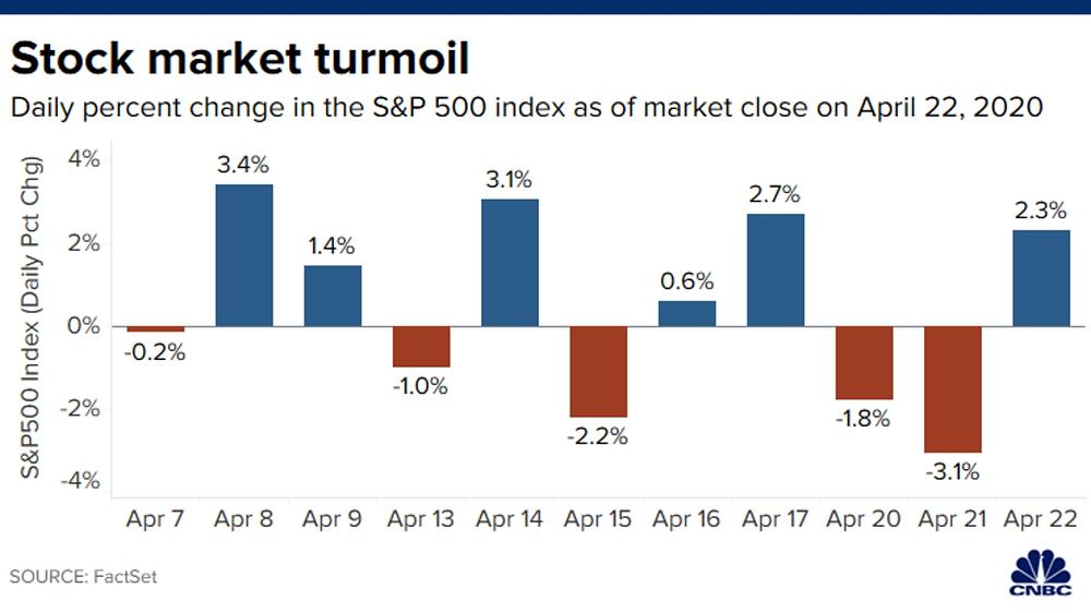 Diễn biến chỉ số S&P 500 trong 2 tuần qua