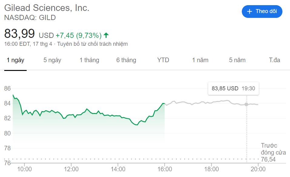 Cổ phiếu Gilead tăng giá gần 10% sau thông tin trên