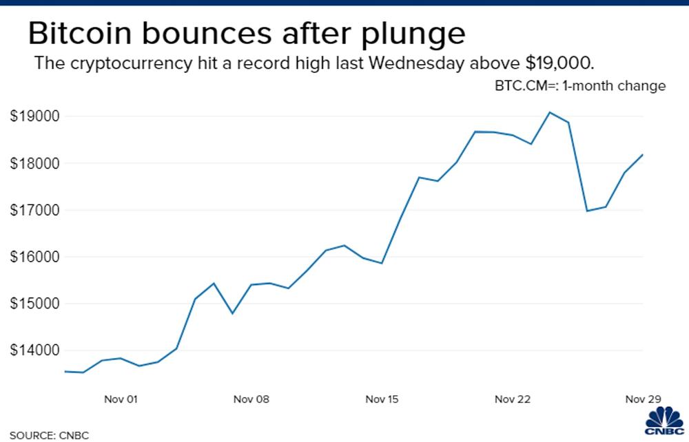 Bitcoin đạt mức cao kỷ lục trên $19.000