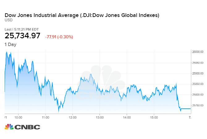 Diễn biến chỉ số Dow Jones phiên 01/07 tối qua