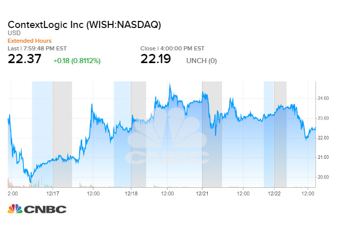 Diễn biến giá cổ phiếu Wish trong 5 phiên giao dịch gần đây