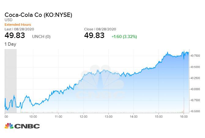 Coca-Cola (KO) tăng 3,3% trong phiên 28/08 cuối tuần qua