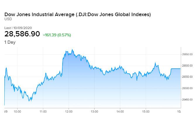 Diễn biến chỉ số Dow Jones phiên 09/10 cuối tuần qua