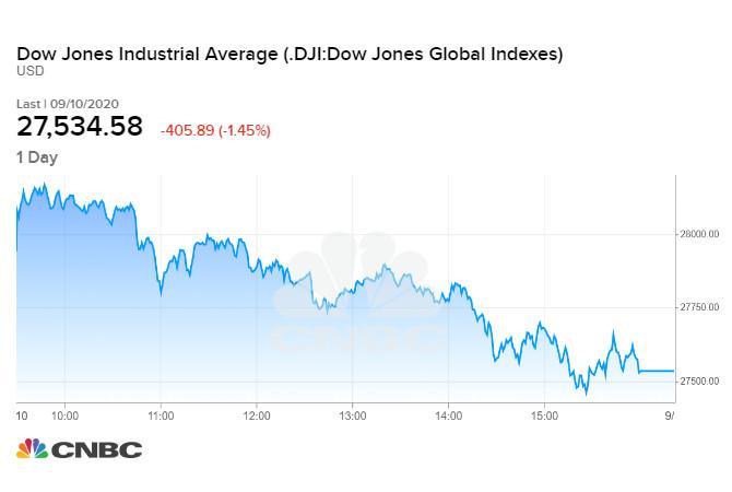 Diễn biến chỉ số Dow Jones phiên 10/09 tối qua