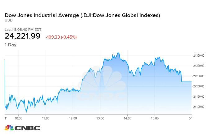 Diễn biến chỉ số Dow Jones phiên 11/05