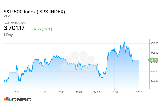 Diễn biến chỉ số S&P 500 phiên 16/12/2020