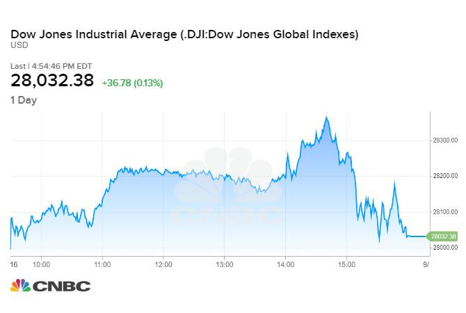 Chỉ số Dow Jones phiên 16/09 tối qua