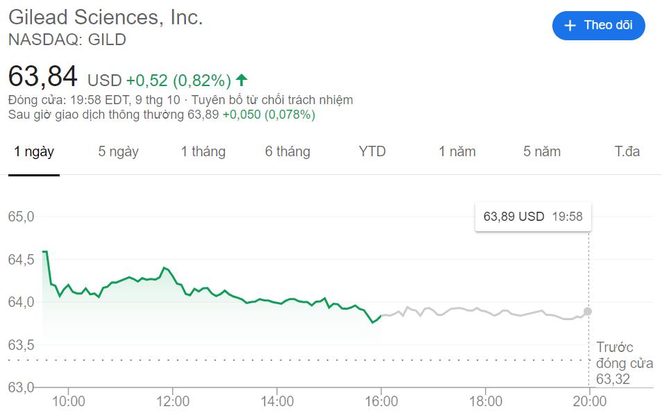 Gilead tăng giá sau thông tin tích cực