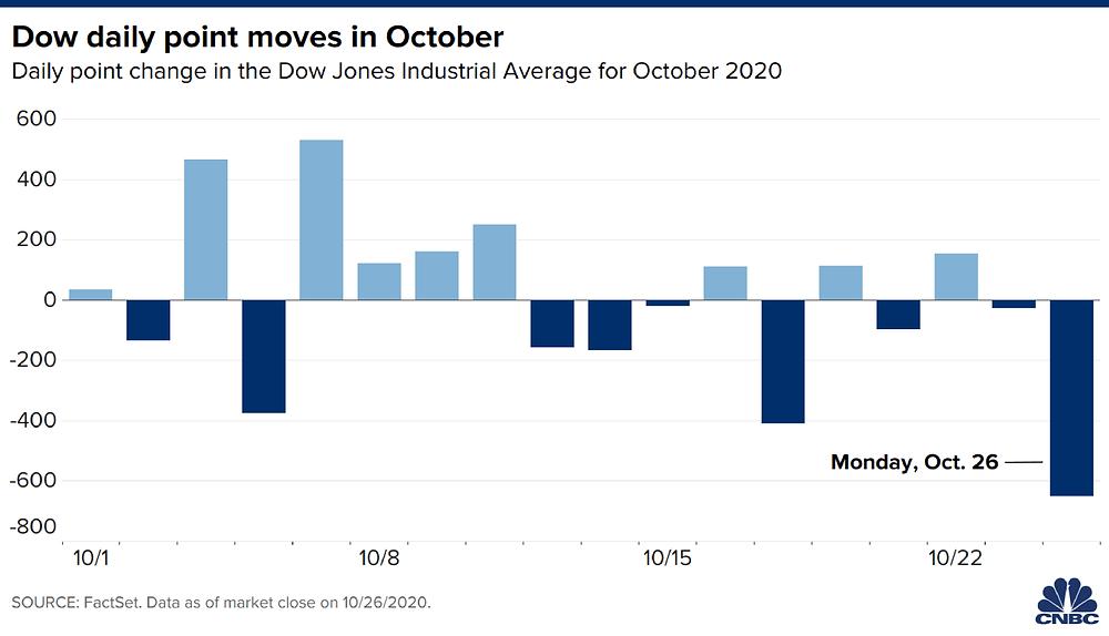 Diễn biến chỉ số Dow Jones trong tháng 10/2020