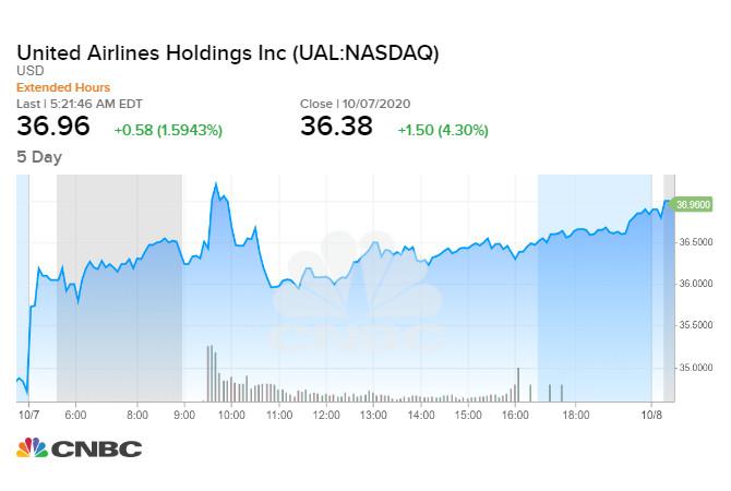 United Airlines tăng 4,3% sau thông tin tích cực