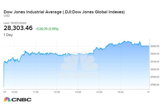 Chỉ số Dow Jones phiên 07/10 tối qua