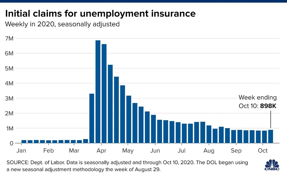 Trợ cấp thất nghiệp Mỹ đạt 898.000 hồ sơ tính đến hết tuần ngày 10/10